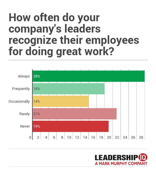 Graph - How often do great company's leaders recognize their employees for doing great work? | Leadership IQ