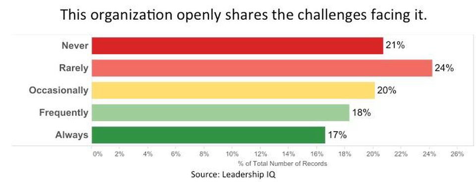 change management sharing challenges