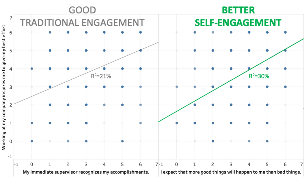 employee engagement scatter1