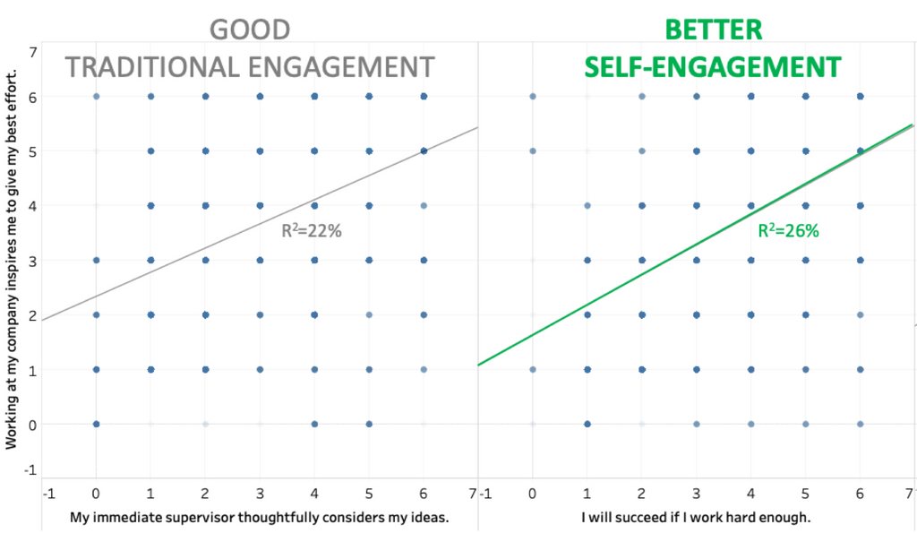 employee engagement scatter