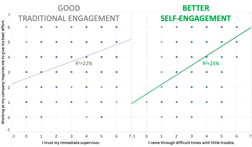 employee engagement scatter3