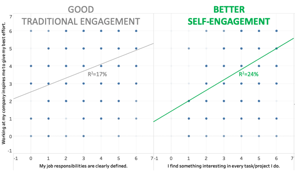 employee engagement scatter 5