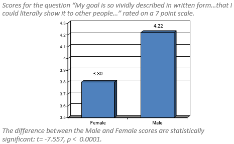 smart goals gender study finding 2