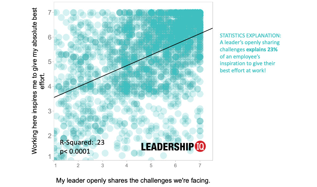 leadership development challenges scatter