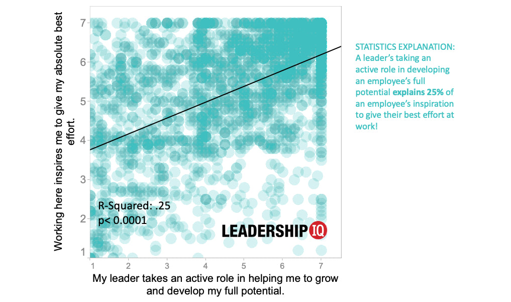 leadership development potential scatter