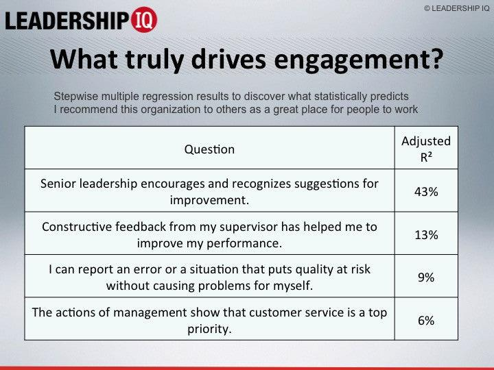 The Deadly Sins Of Employee Engagement Surveys (30-Day Recording