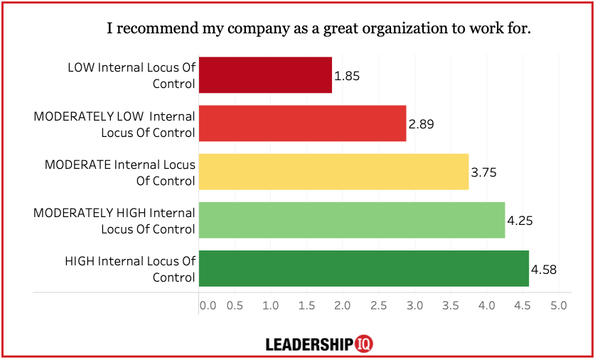 INTERNAL LOCUS OF CONTROL RECOMMEND COMPANY