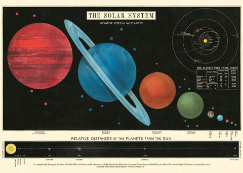 Cavallini - Solar System - Wrapping Paper / Poster