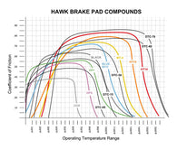 R32 GTR GTST Hawk Performance HB178N.564 - Disc Brake Pad HP Plus w/0.564 Thickness, Front - Boost Factory