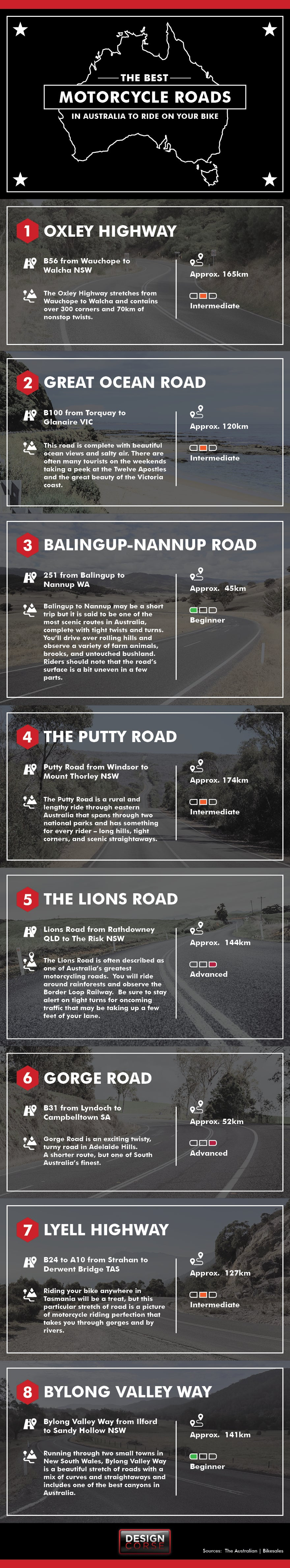 Best Motorcycle Roads in Australia - Micrographic