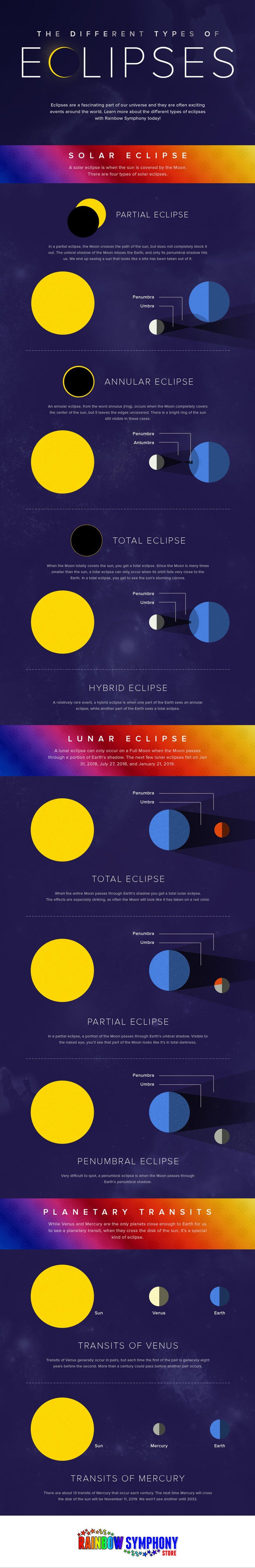The Different Types Of Eclipses Infographics