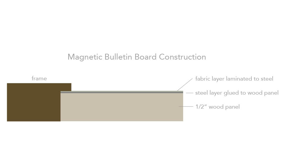 magnetic board construction