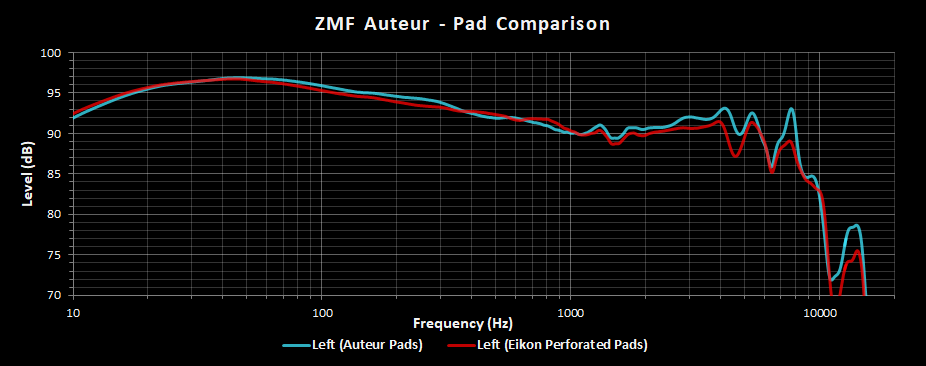 ZMF Auteur Measurements - Frequency Response Graph