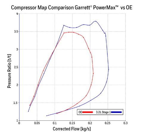 Compressor Map vs OE Turbocharger