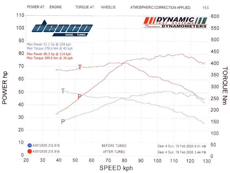 Our Dynographs | Denco Diesel and Turbo