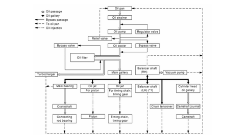 Nissan Patrol ZD30 flowchart of engine