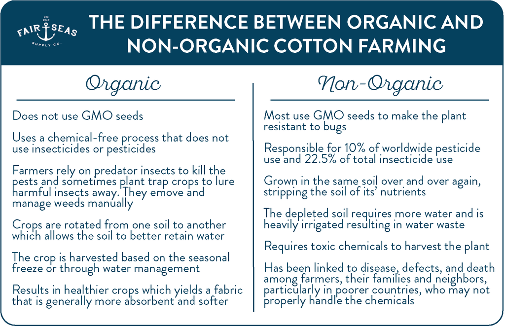 Organic cotton vs. non-organic cotton farming