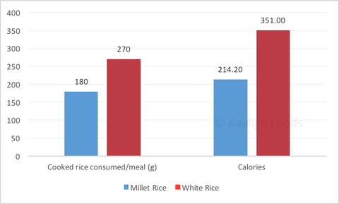 Millets have a higher satiety index than rice