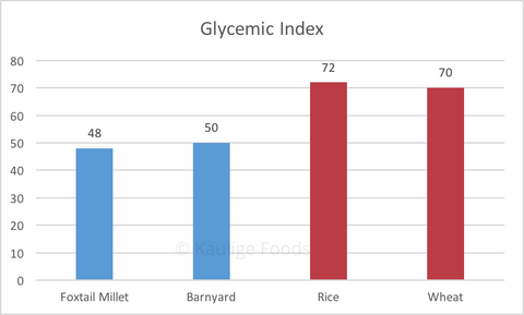 Glycemic of Millet Rices is less than Rice and wheat
