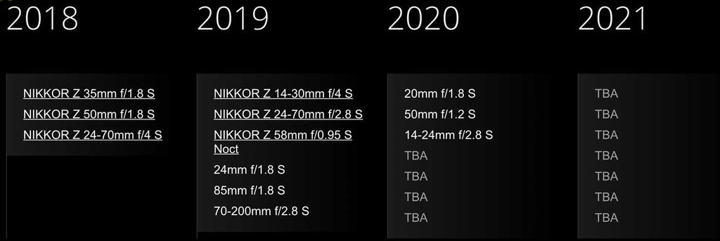 Nikkor Z Lens Roadmap