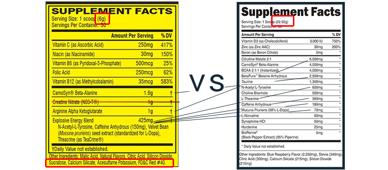 how to analyze supplement facts panels