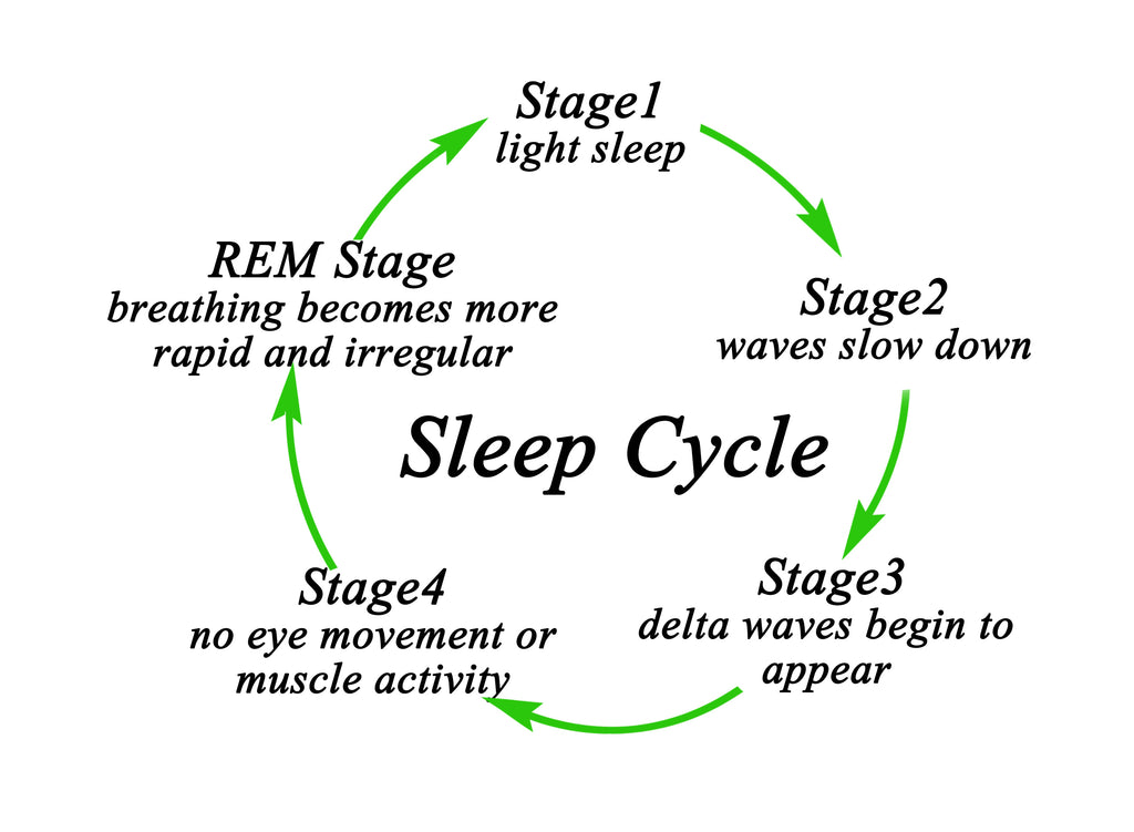 deep sleep stages