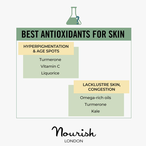 Best Antioxidants For Skin Concerns: Hyperpigmentation & Age Spot, Lacklustre skin, Congestion