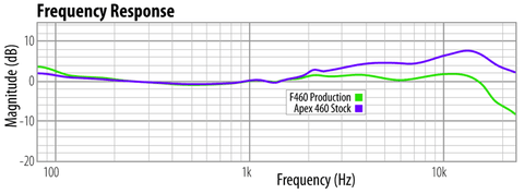 Apex 460 acoustic performance, stock vs. modified