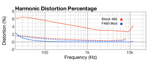 Apex 460 circuit distortion, stock vs. modified