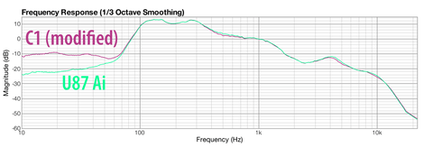 Modified C1 vs U87 Frequency Graph