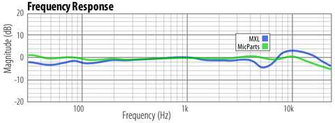 MicParts SDC capsule frequency response comparison