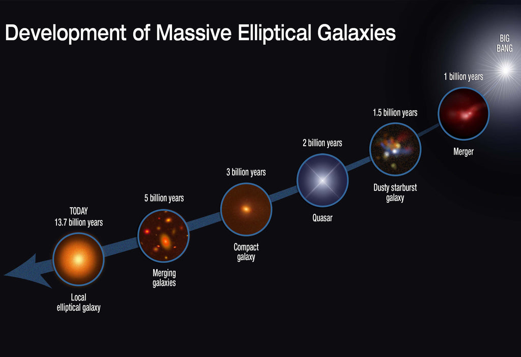 Development of Massive Elliptical Galaxies Hi Gloss Space Poster