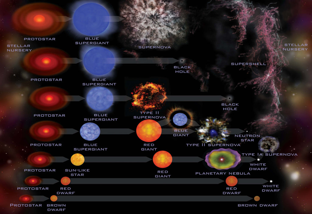 Life Cycle of a Star Hi Gloss Space Poster
