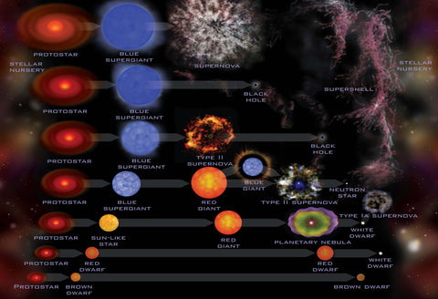 Life Cycle of a Star Hi Gloss Space Poster Fine Art Print