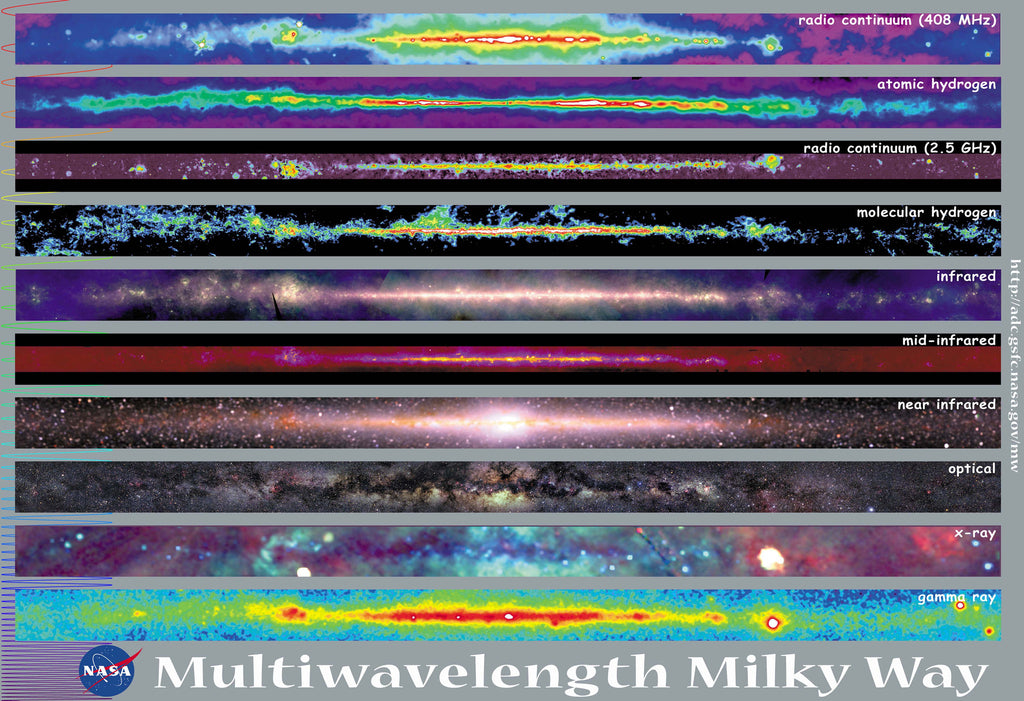 Wave Lengths of the Milky Way Hi Gloss Space Poster
