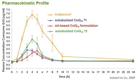 Water Soluble vs Oil Based CBD Bioavailability