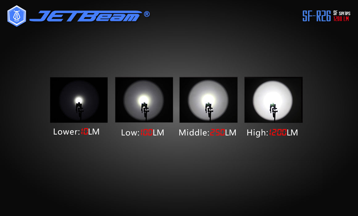 JETBeam lumens brightness