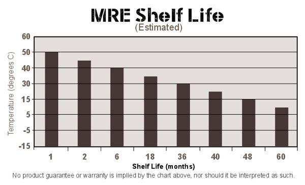 Average shelf life of MREs