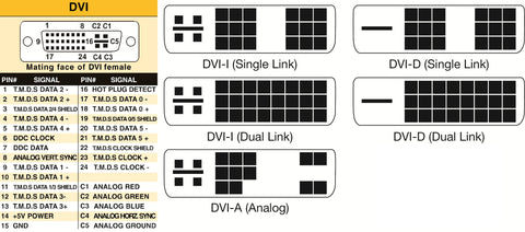 What Are The Differences Between Dvi A Dvi D Dvi I