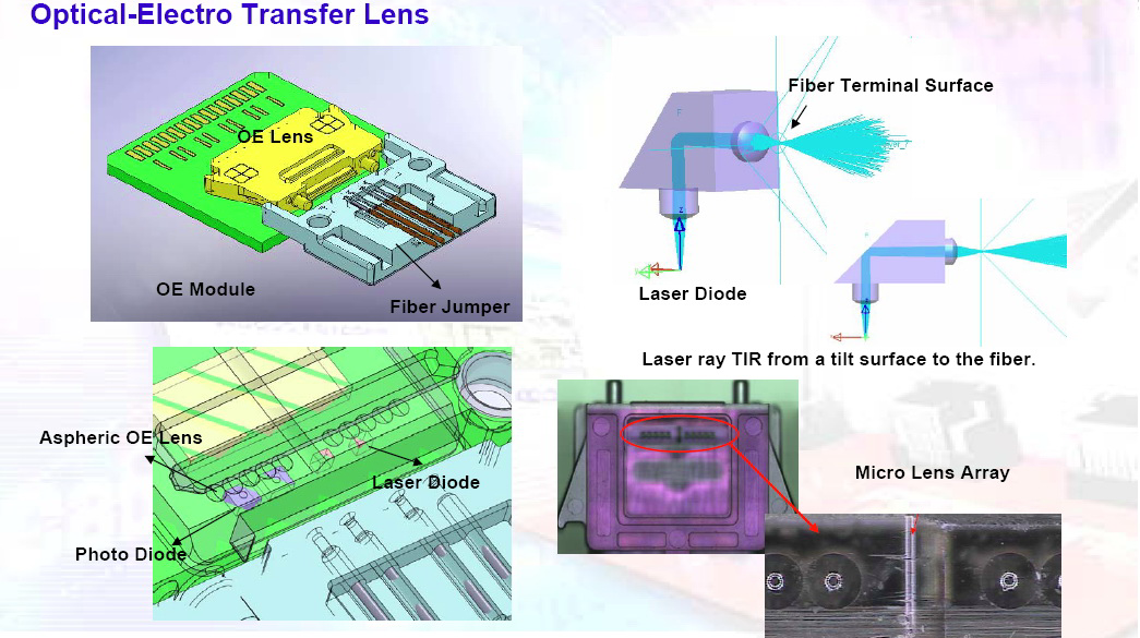 Optical Electro Transfer Lens