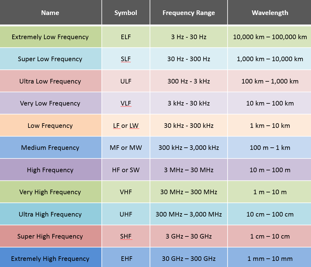 Radio Frequency Chart