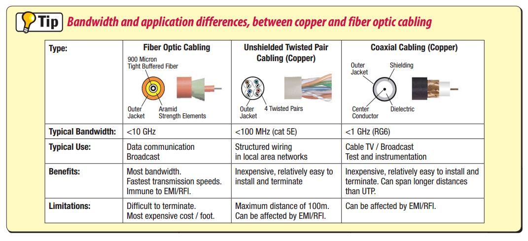Fibre Optic Faq What Is A Fibre Optic Cable When Would