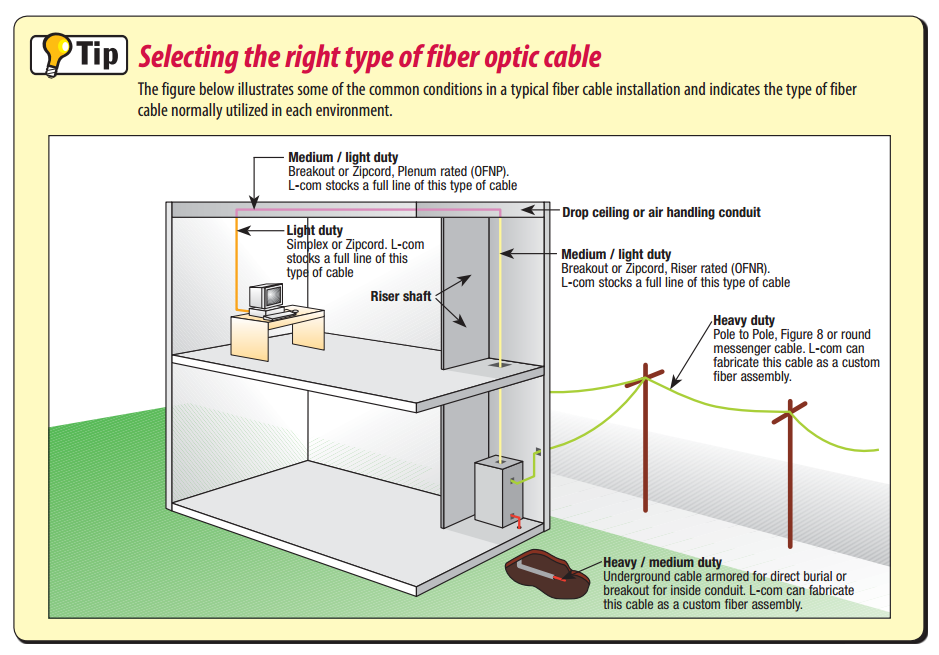 how do you select the right type of fibre optic cable?