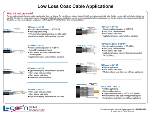 Low Loss Cable