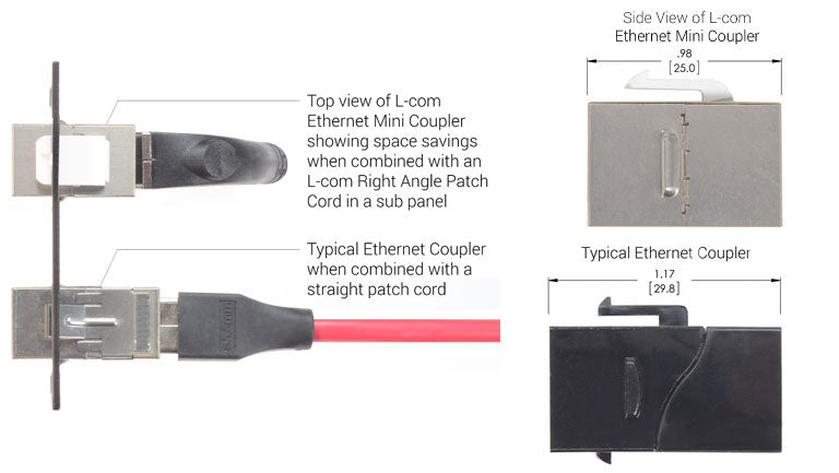 Ethernet Mini-Couplers