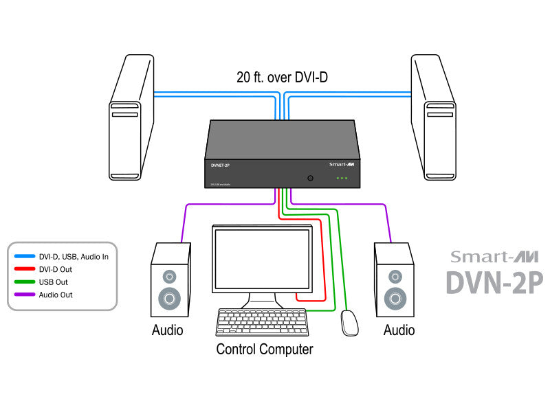 DVN-2PS - KVM Switch