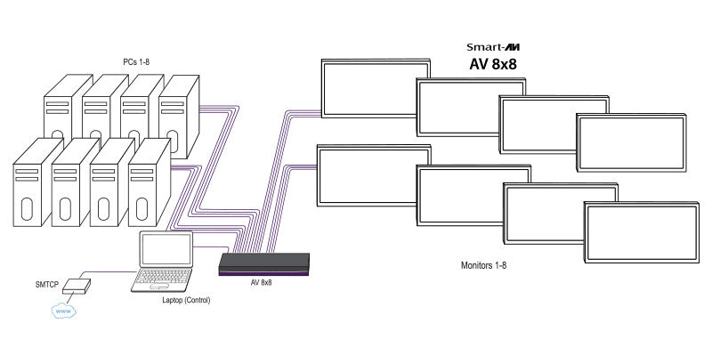 AV08X08S - Matrix Switch