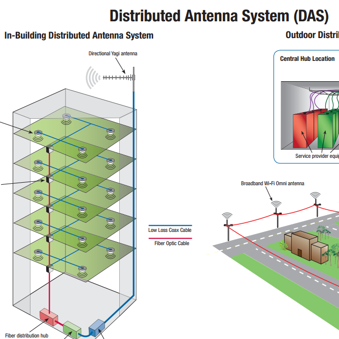 Distributed Antenna System (DAS)