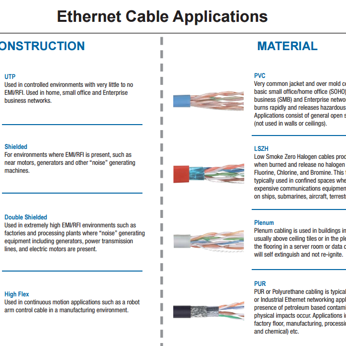 Ethernet Cable Applications
