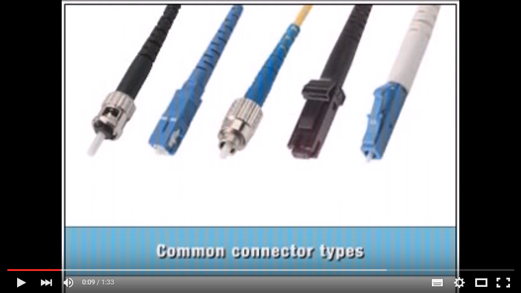 Fibre Optic Connector Types - L-Com Video